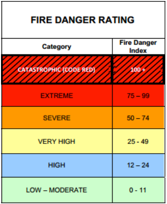 Australian Emergency Management Committee